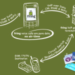 PlusNet Fringing Freedom! – VoIP and Instant Messaging on your mobile