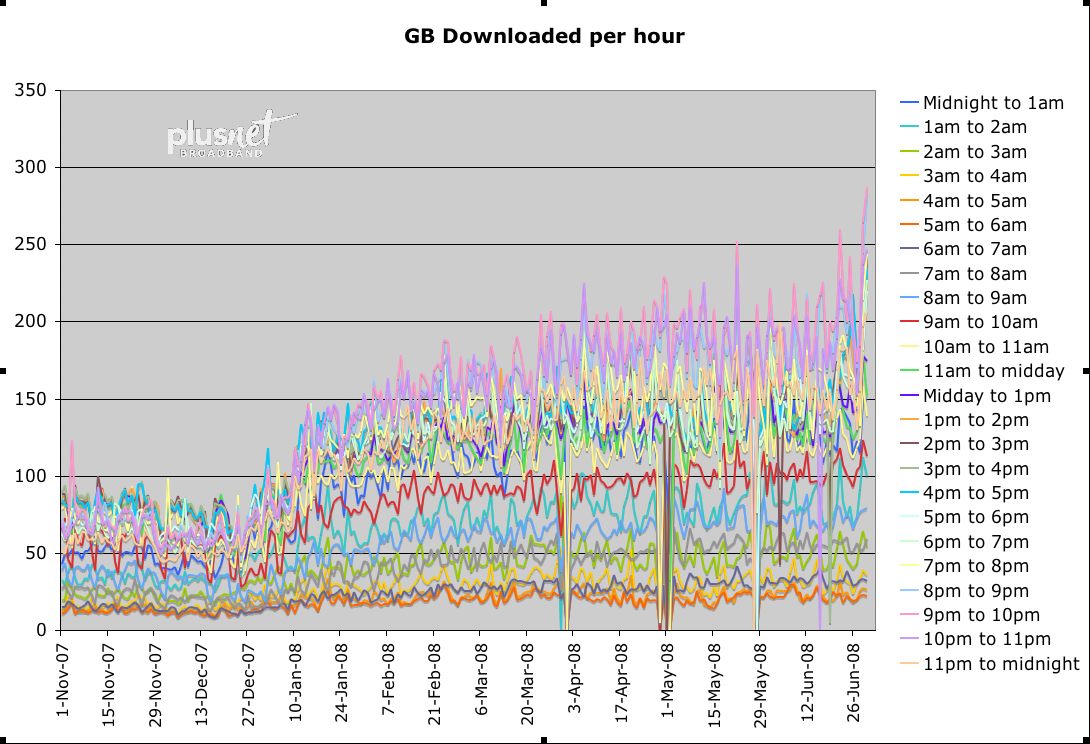 GB Downloaded per Hour