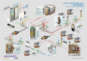 How FTTP works