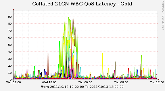 WBCGoldlatency