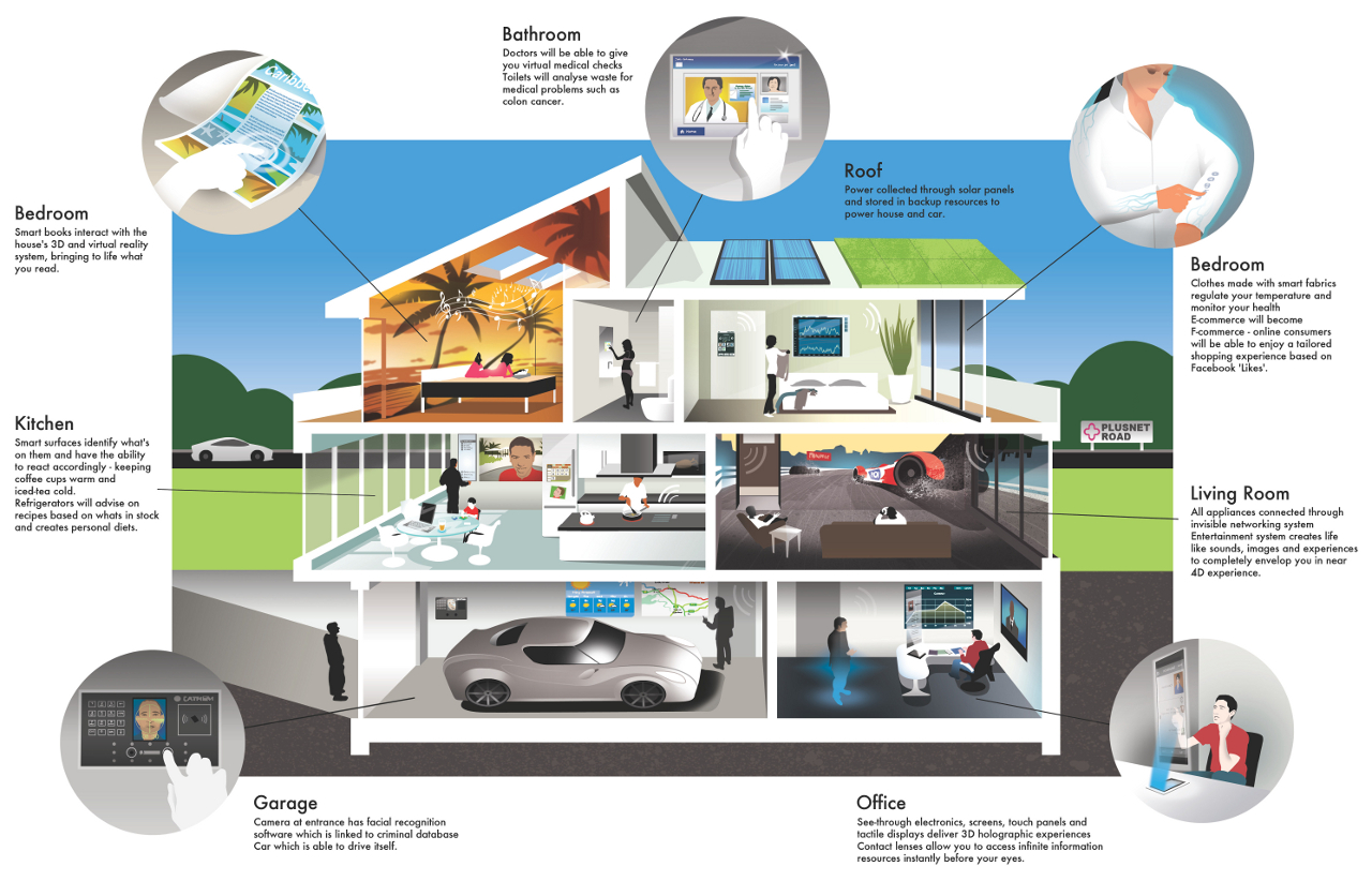 Smart Home Technology Smart Homes  House Of The Future