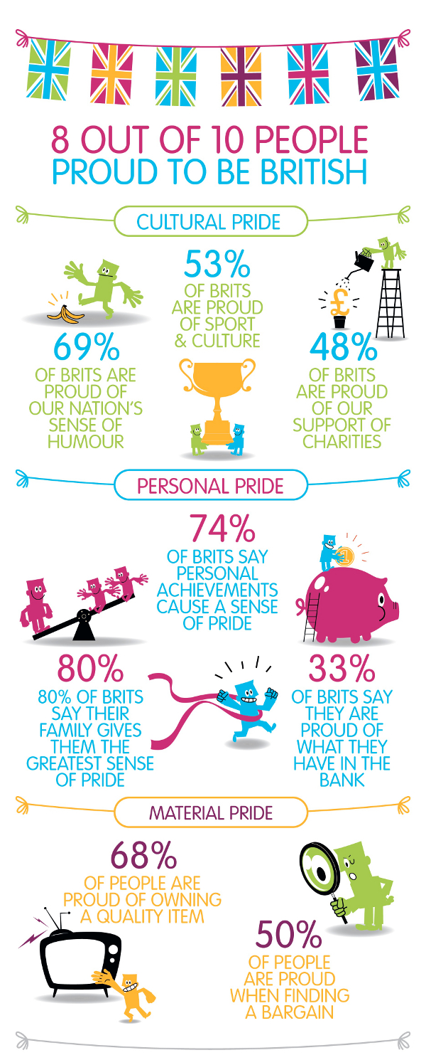 Proud to be British infographic.