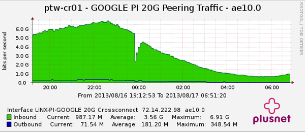 Graph of Plusnet's Google peering traffic