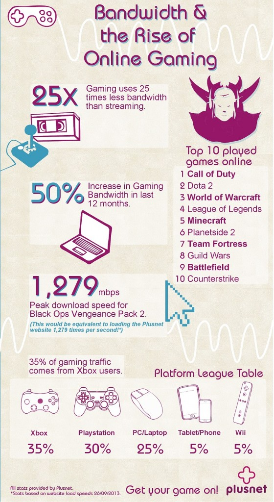 Plusnet gaming infographic