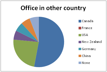 Office in another country