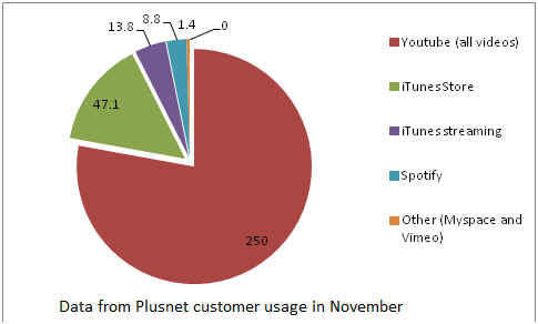 Music data from Plusnet usage