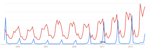 Growth of 'NFL' and 'Super Bowl' in UK searches since 2004