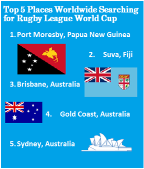 Top 5 places searching for Rugby League World Cup