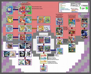 Pokémon Family Tree