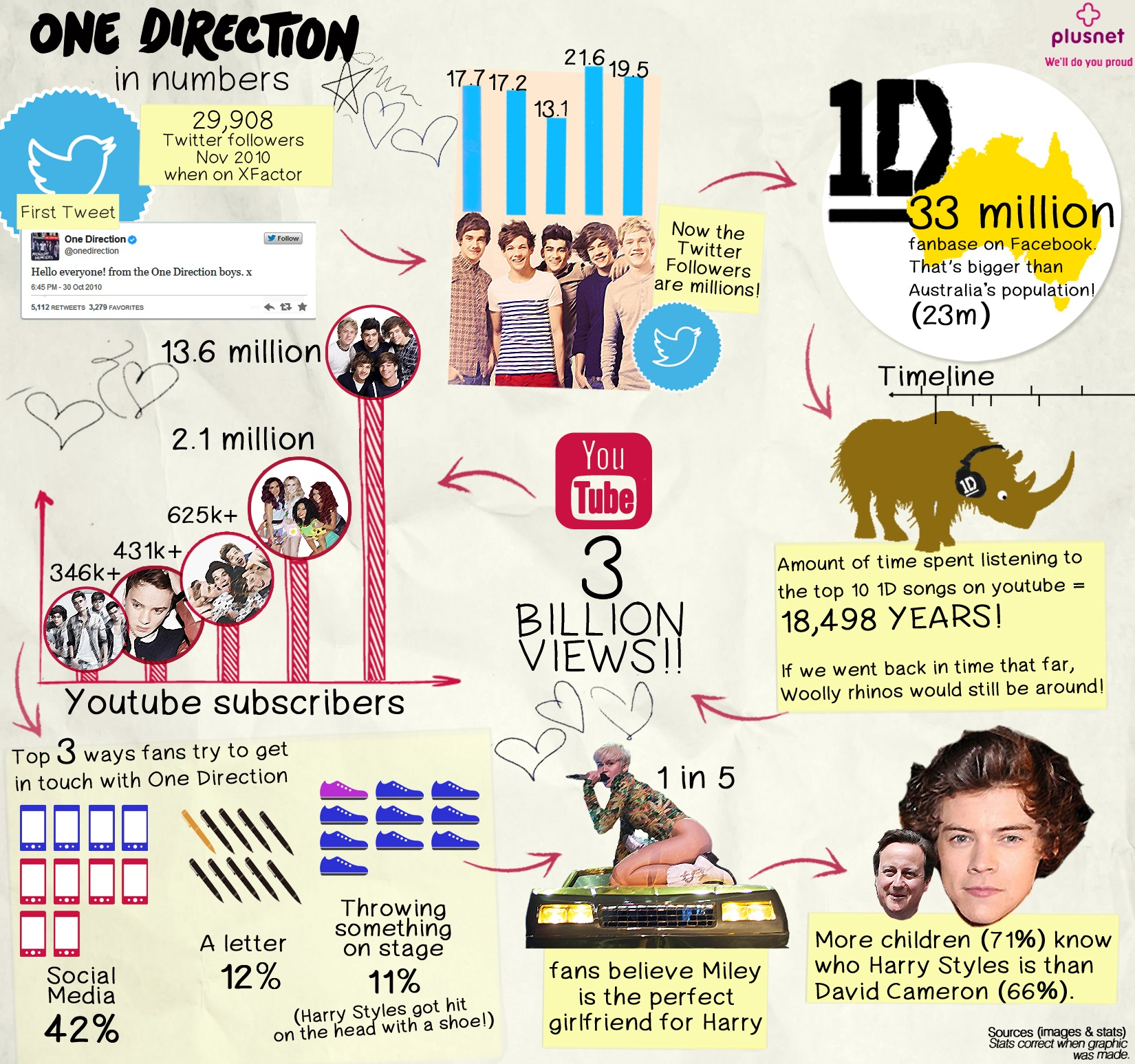 One Direction Statistics and numbers online