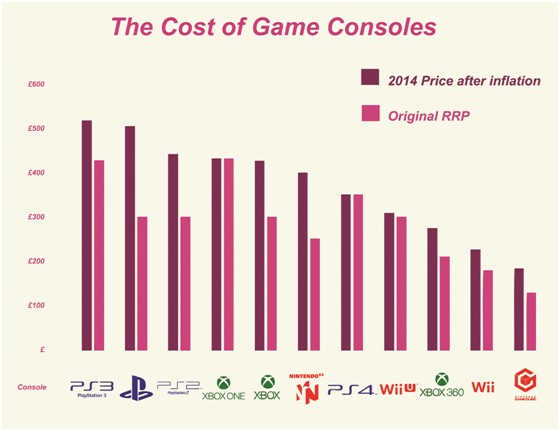 Cost of console gaming