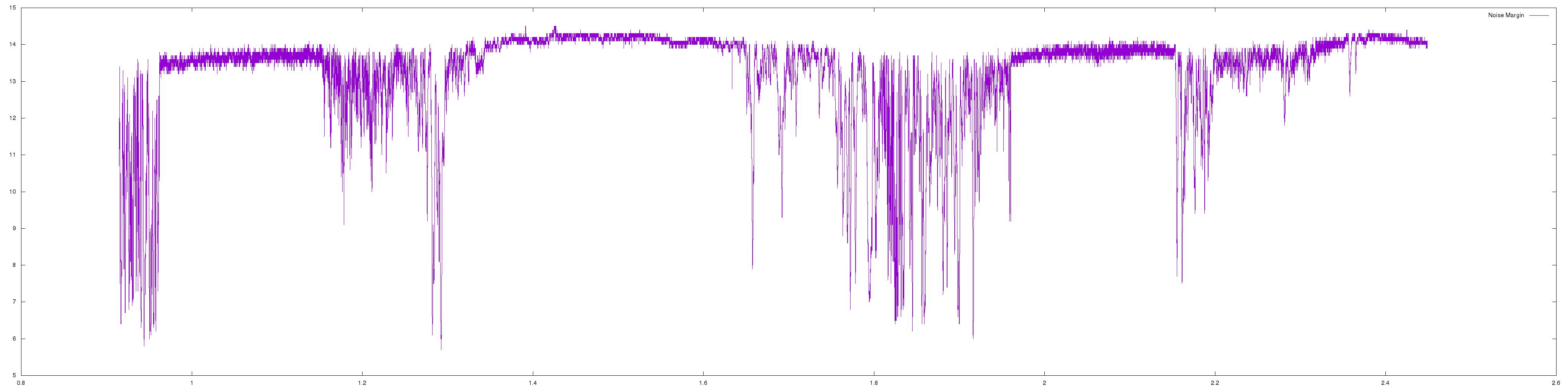 Downstream SNR varying wildly - Plusnet Community