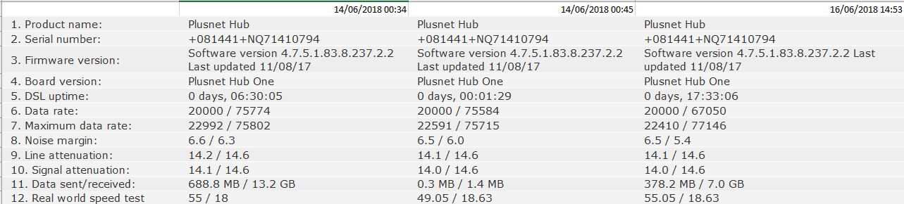 Fixed: Speed limited to 55mbps - Plusnet Community