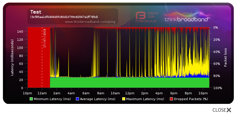Fixed: Lots of packet lost and latency - Plusnet Community