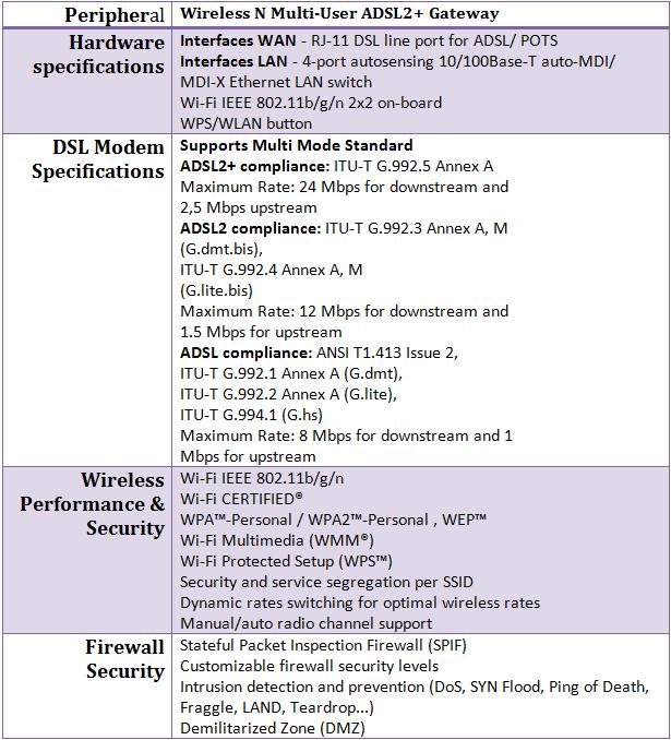582n Specs table 1