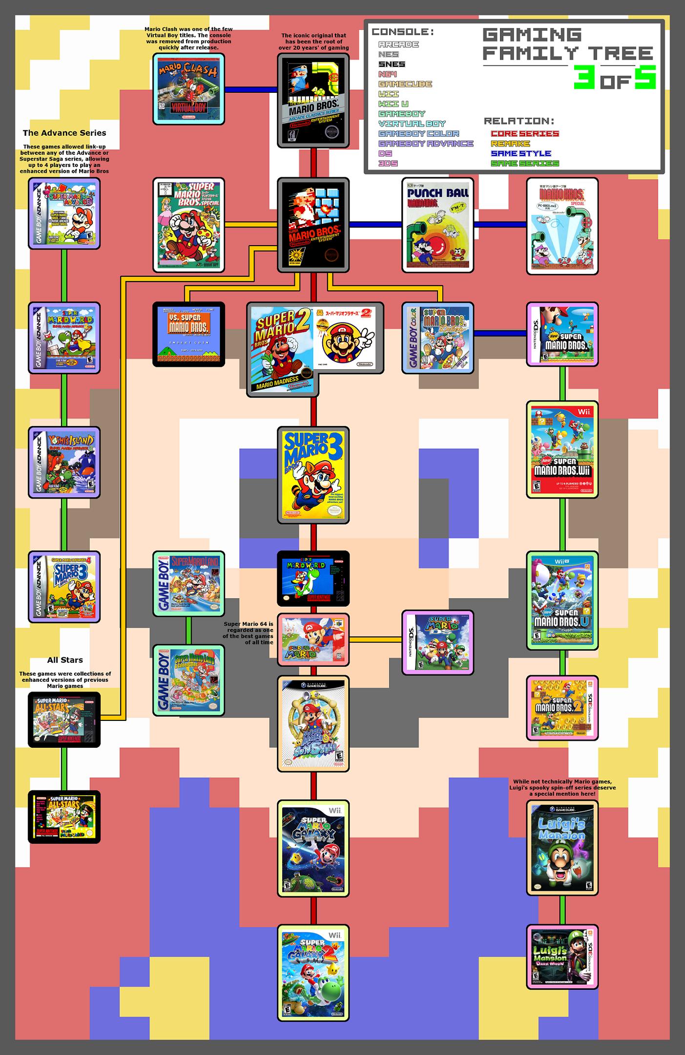 Blogg de Super Warioman: Muertes de los Fantasmas de Luigi ... |Luigis Family Tree