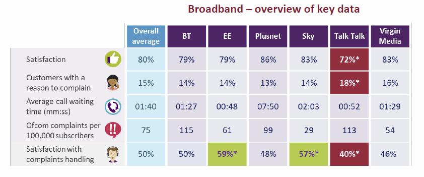 ofcom-broadband-may-2018