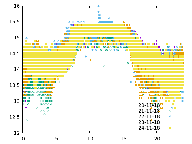 ADSLStats-20-24Nov18.png