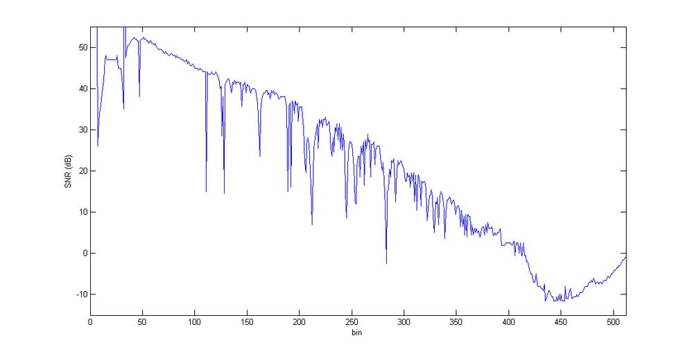 ADSL-Downstream-SNR-18-11-29-3-53.png