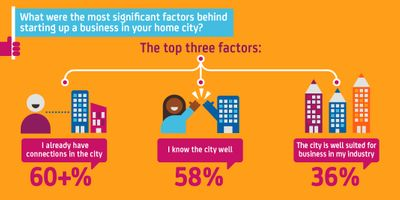 Setting up a start-up in a UK city - Top factors