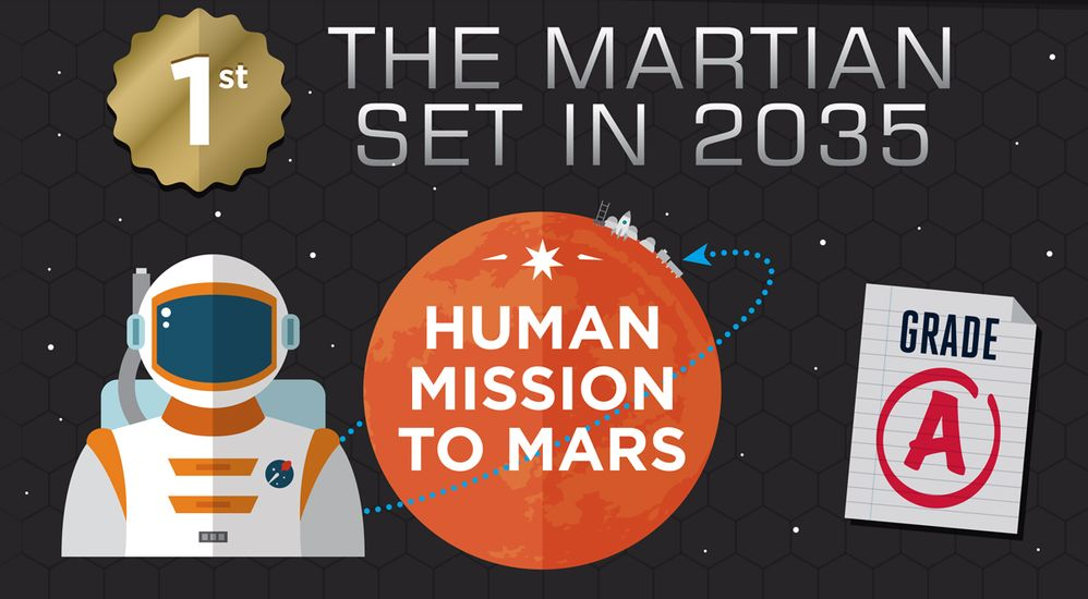 The Martian - Set in 2035