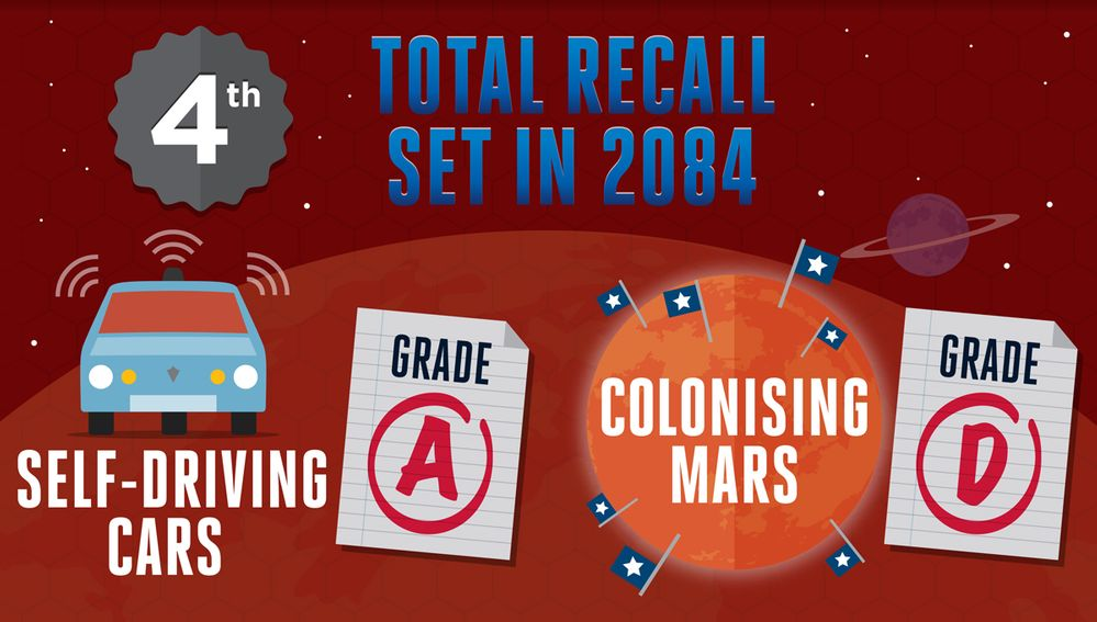 Total Recall - Set in 2084