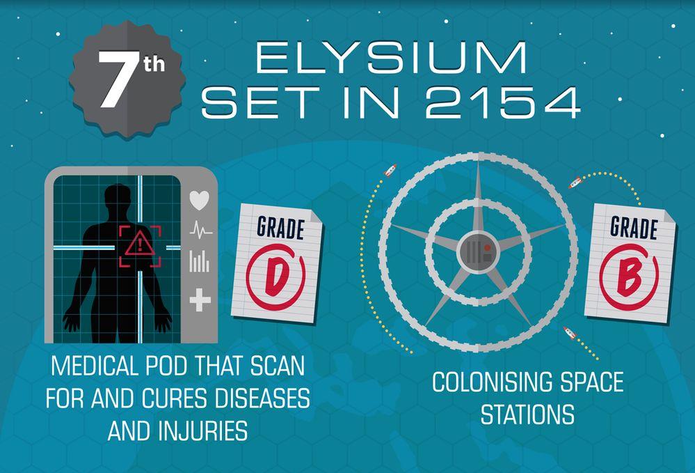 Elysium - Set in 2154