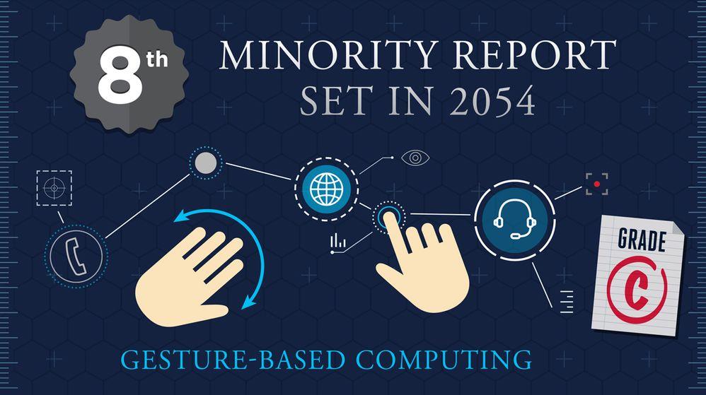 Minority Report - Set in 2054