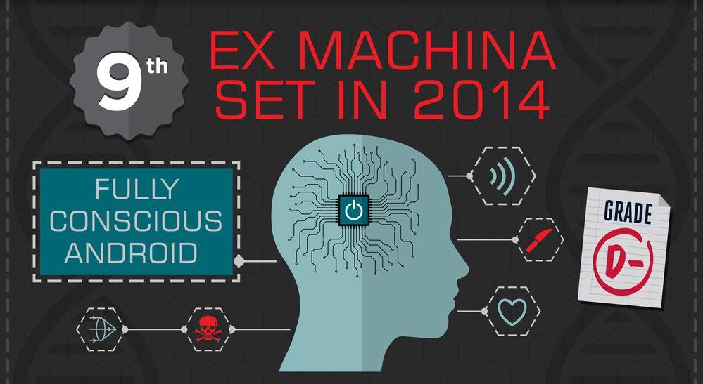 Ex Machina - Set in 2014(ish)