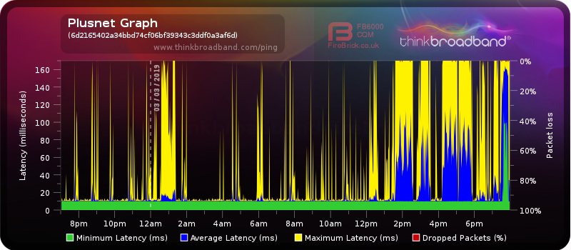 Issue] Variable latency in evenings, recent probl