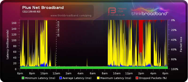 Packet loss and ping spikes.png