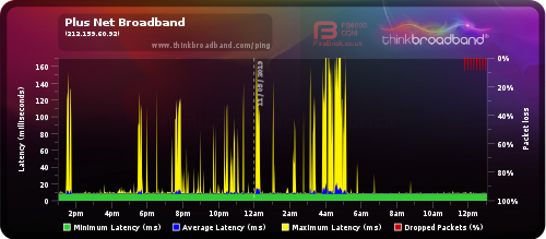 Ping spikes and packet loss - Plusnet Community