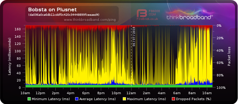 Live graph