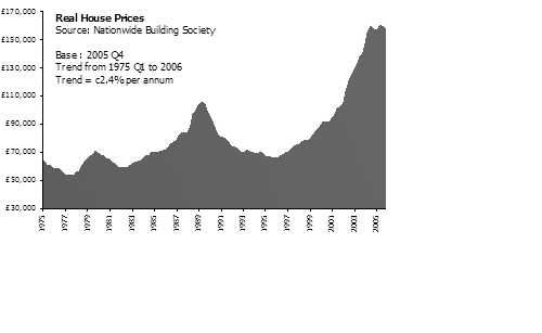 House-prices-1975-2006.jpg