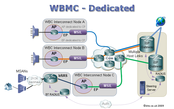 WBMC_dedicated.png
