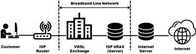 VDSL Network