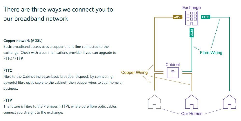 FTTP Diagram.jpg