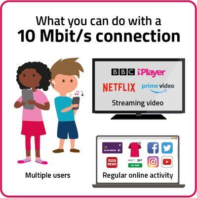uso-factsheet-10mbit-connection.jpg