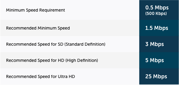 How-much-speed-table_netflix_v2.png