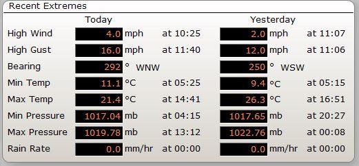 Temperatures 21-05-2020.JPG