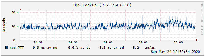 dns_probes@20200524.png