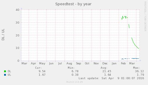 speedtest_sh-year.png