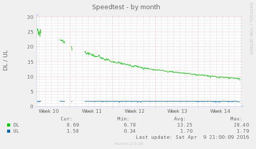 speedtest_sh-month.png