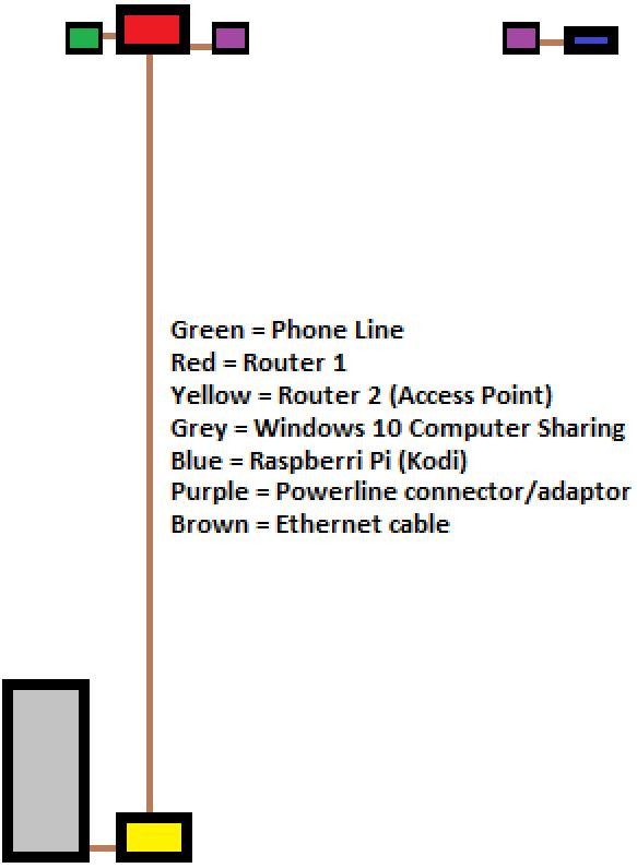 Plusnet Hub One - Disable NAT or Enable Bridge Mod    - Plusnet