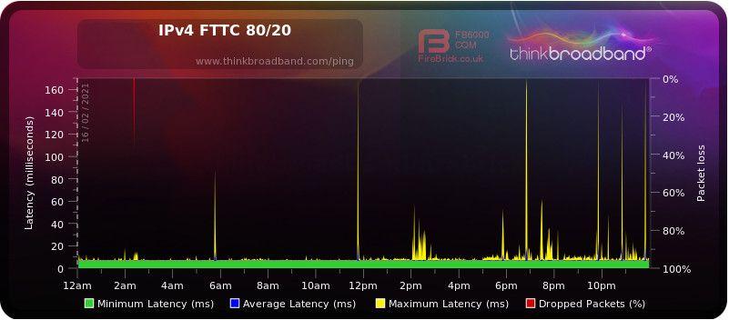 Plusnet FTTC Vigor 130 DLM resync.jpg