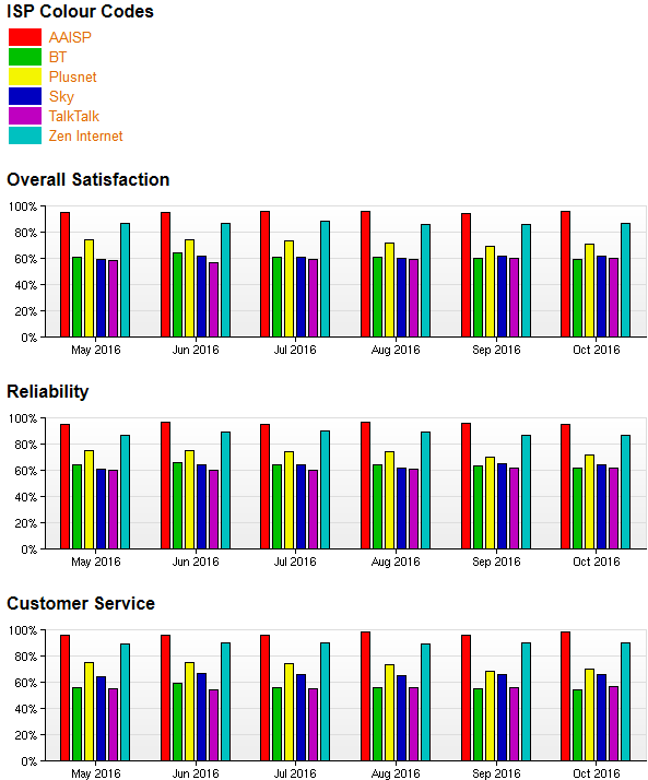 thinkbroadband_Compare_broadband_service_providers_-_2016-11-17_16.49.11.png