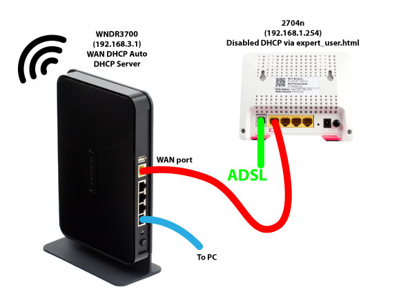 Line Rental Saver >> Fixed: Setting the 2704n router to be a modem? - Plusnet ...