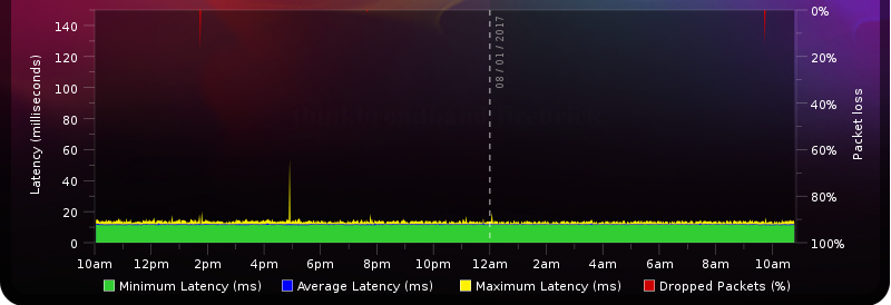 Packet loss and High latency - Plusnet Community