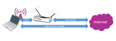 The difference between line speed and throughout speed