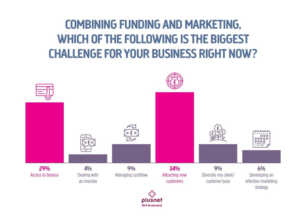 34% of businesses find attracting new customers the biggest challenge